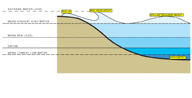 Graph illustrating heights of storm surge water. Photo Credit: Sherwood Design Engineers